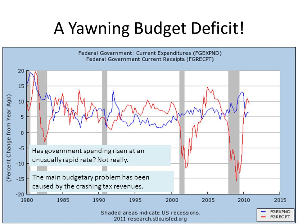 A Yawning Budget Deficit!