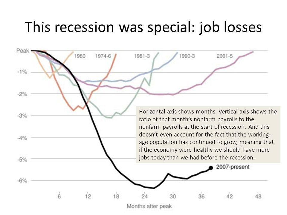 This recession was special: job losses