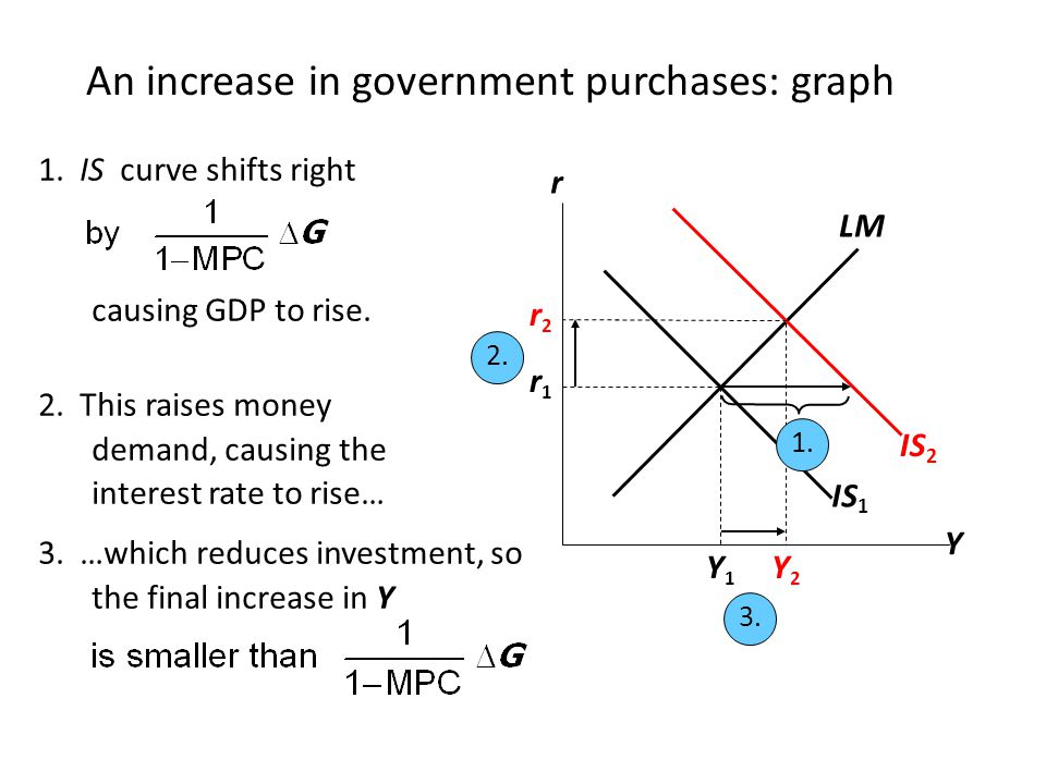 An increase in government purchases: graph