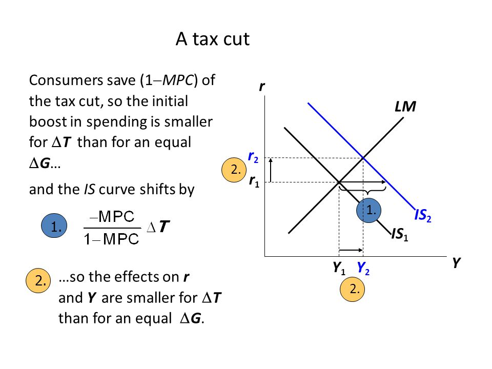 A tax cut Consumers save (1MPC) of the tax cut, so the initial boost in spending is smaller for T than for an equal G…
