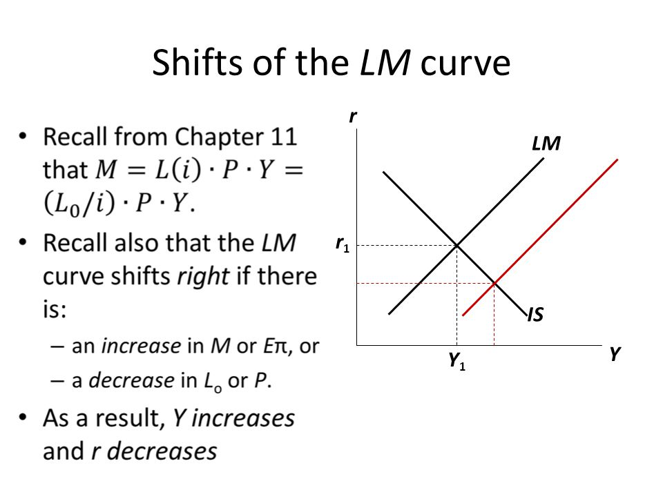 Shifts of the LM curve r LM r1 IS Y Y1