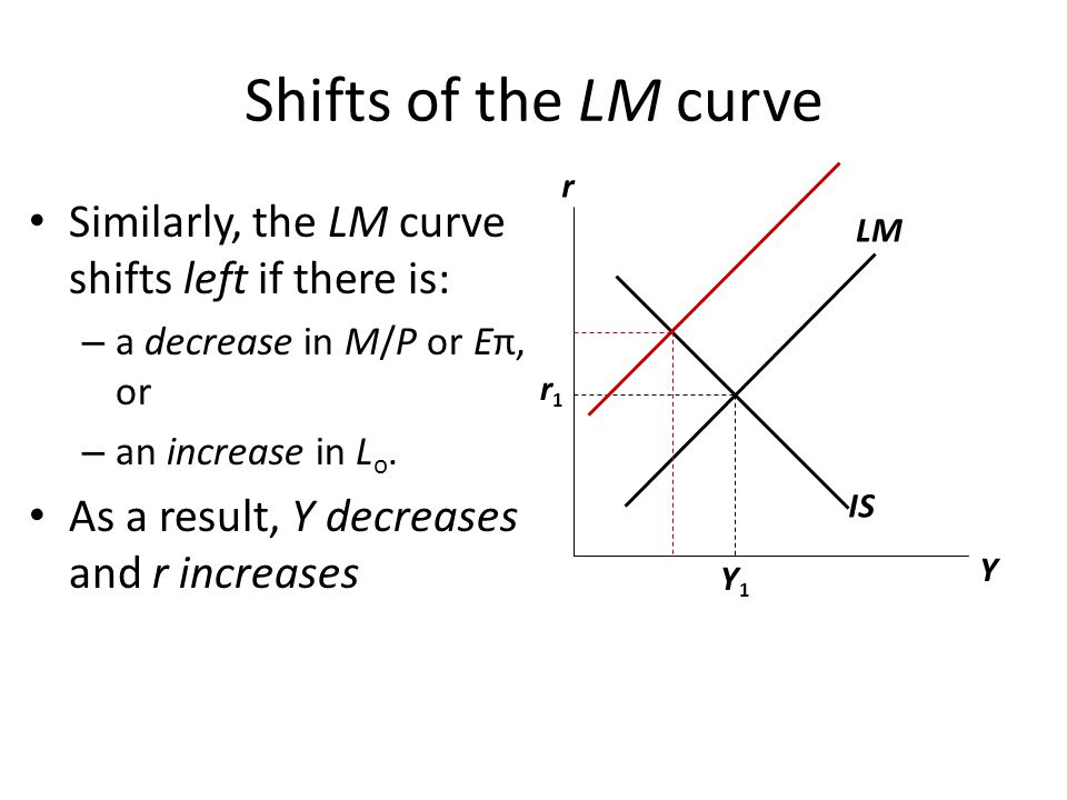 Shifts of the LM curve r. Similarly, the LM curve shifts left if there is: a decrease in M/P or Eπ, or.