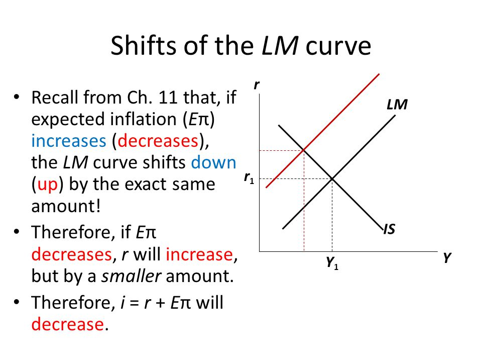 Shifts of the LM curve r.