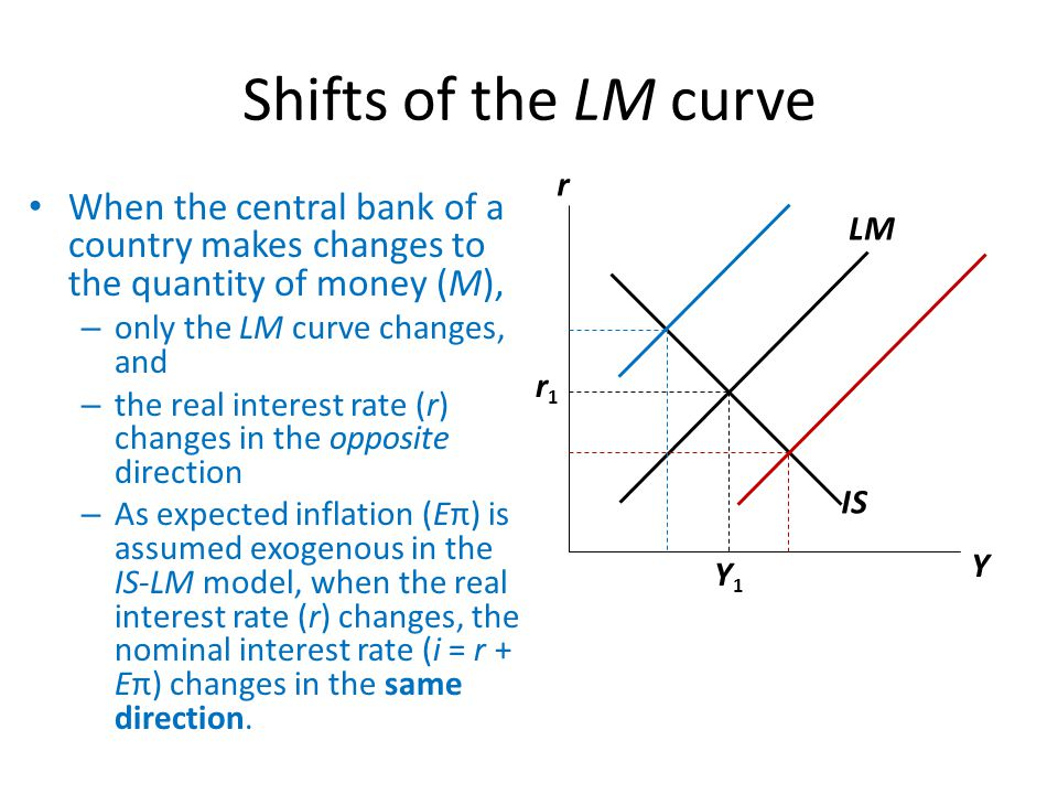 Shifts of the LM curve r. When the central bank of a country makes changes to the quantity of money (M),