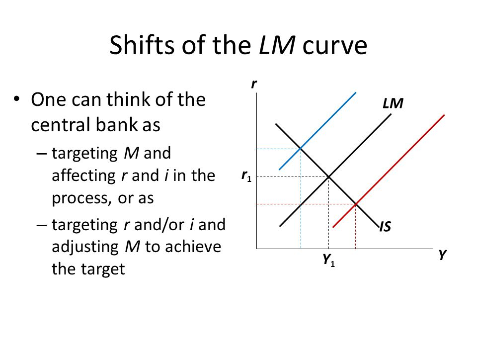 Shifts of the LM curve One can think of the central bank as