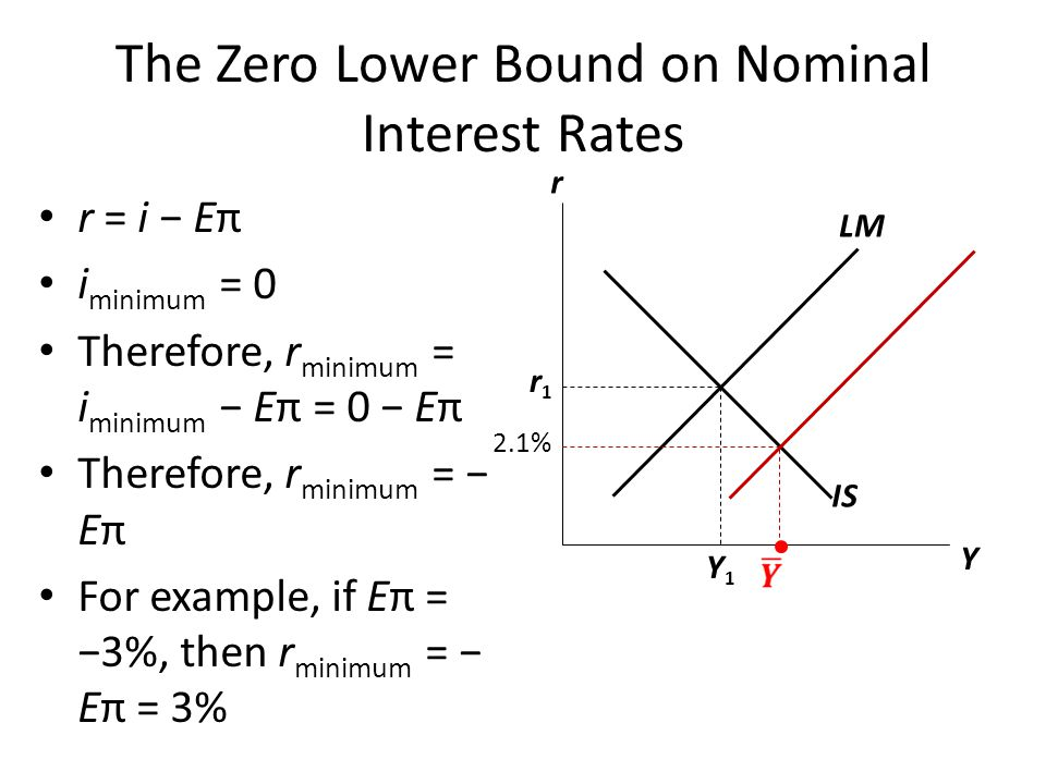 The Zero Lower Bound on Nominal Interest Rates