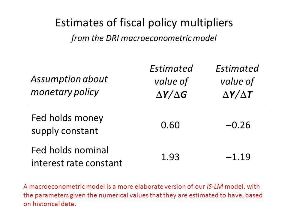 Estimates of fiscal policy multipliers