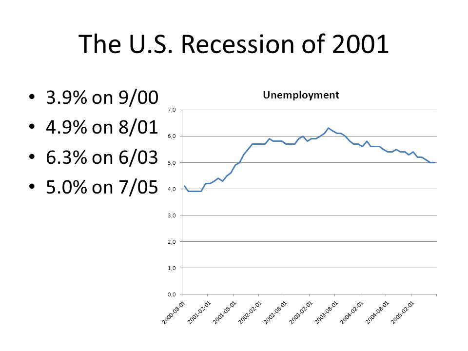 The U.S. Recession of 2001 3.9% on 9/00 4.9% on 8/01 6.3% on 6/03