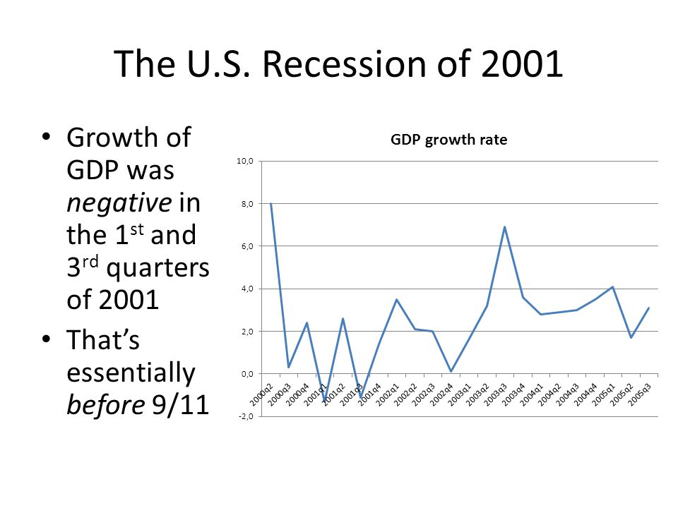 The U.S. Recession of 2001 Growth of GDP was negative in the 1st and 3rd quarters of 2001.