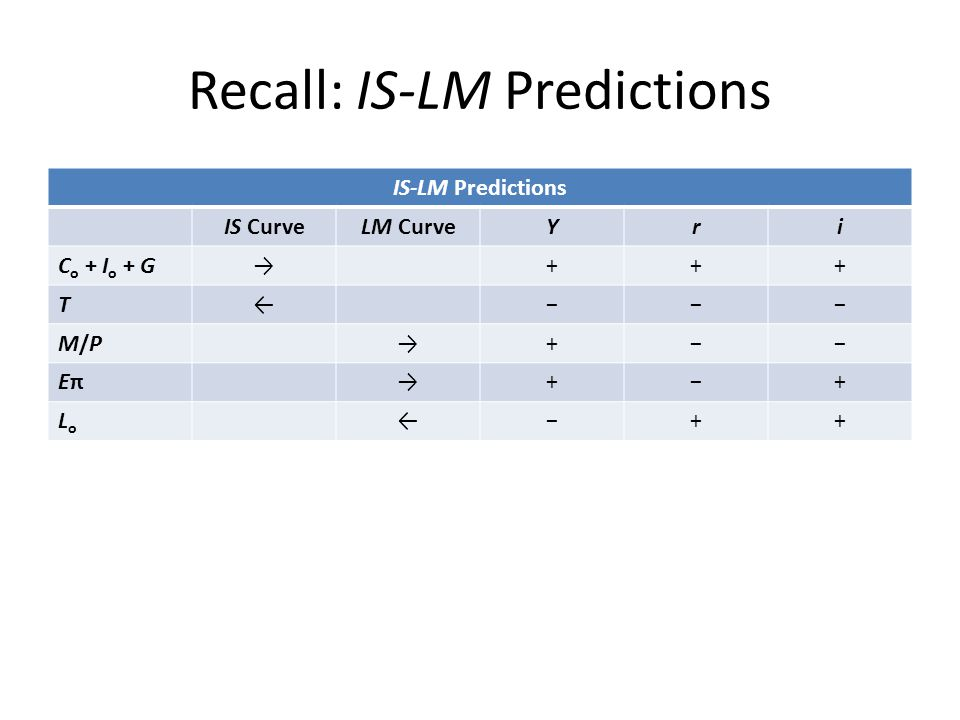 Recall: IS-LM Predictions