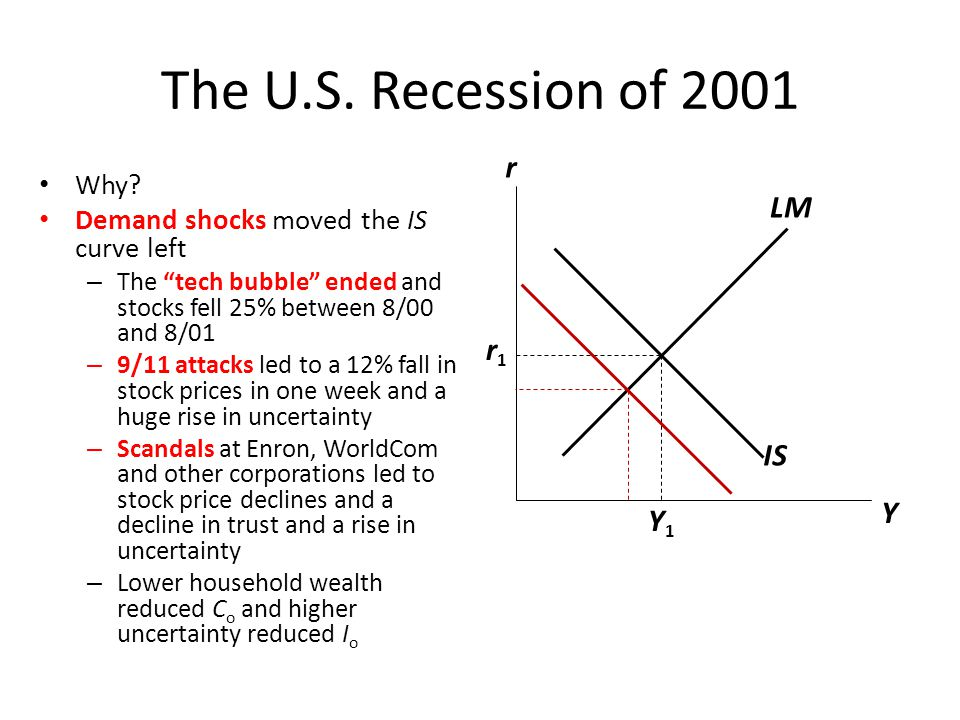 The U.S. Recession of 2001 r LM r1 IS Y Y1 Why