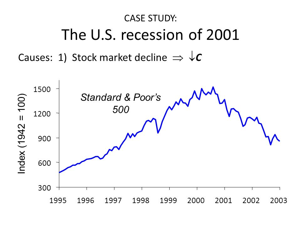 CASE STUDY: The U.S. recession of 2001