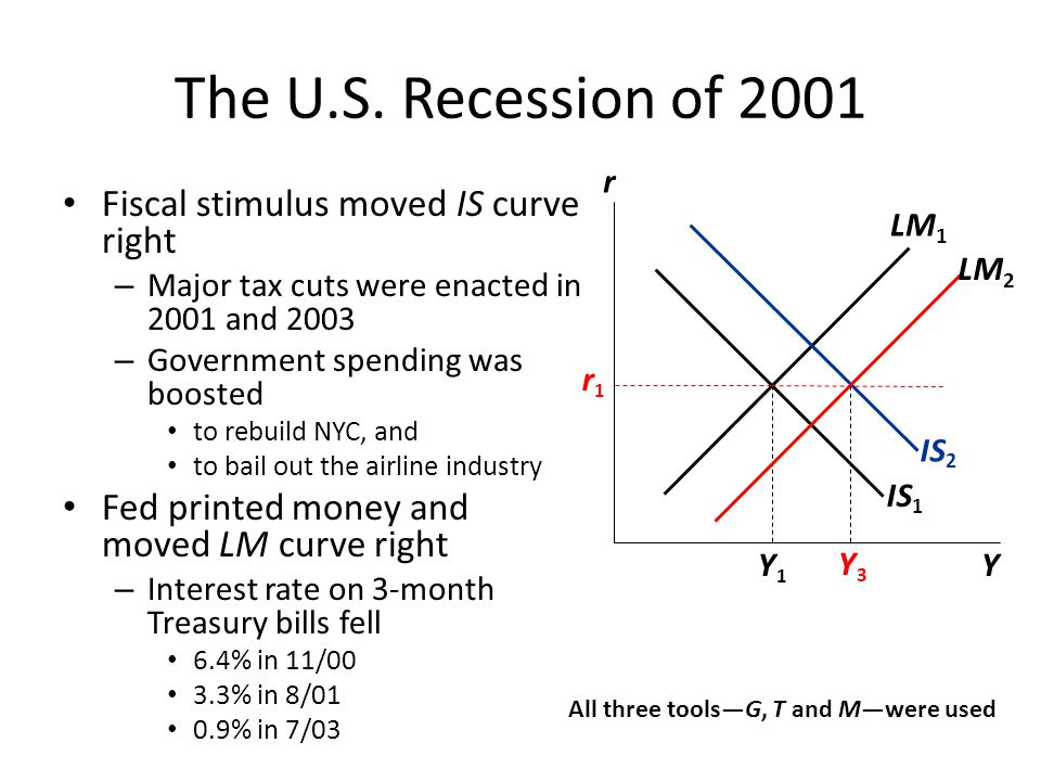 The U.S. Recession of 2001 Fiscal stimulus moved IS curve right