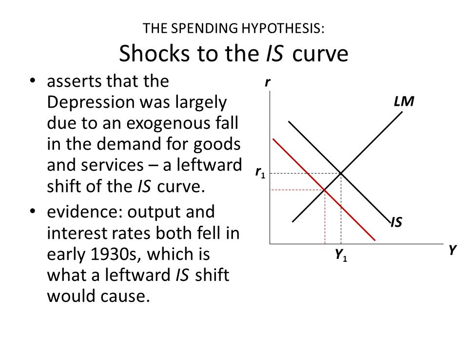 THE SPENDING HYPOTHESIS: Shocks to the IS curve