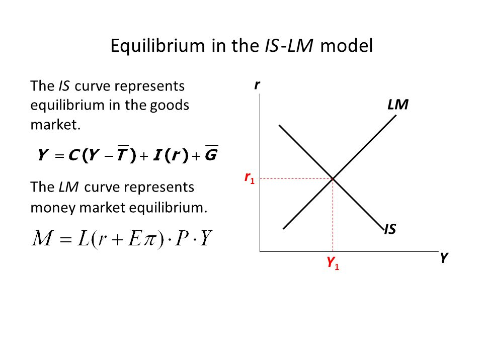 Equilibrium in the IS -LM model