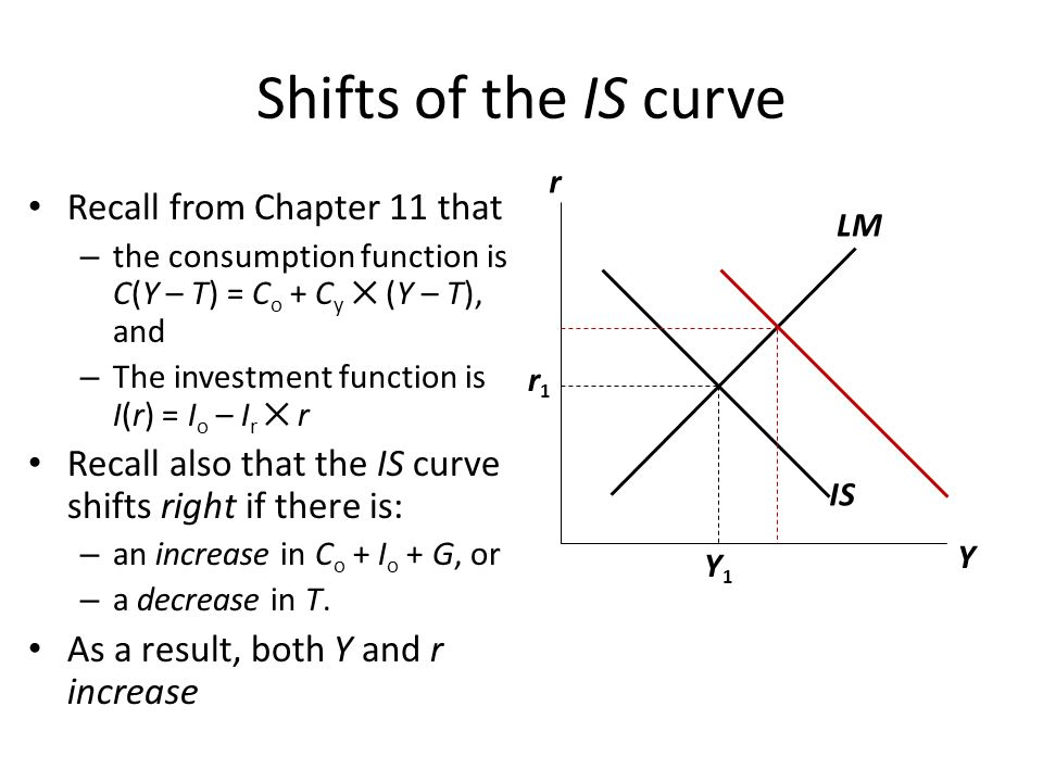 Shifts of the IS curve Recall from Chapter 11 that