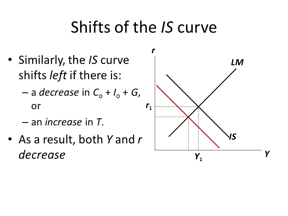 Shifts of the IS curve r. Similarly, the IS curve shifts left if there is: a decrease in Co + Io + G, or.