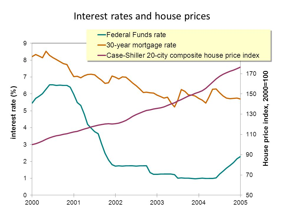 Interest rates and house prices