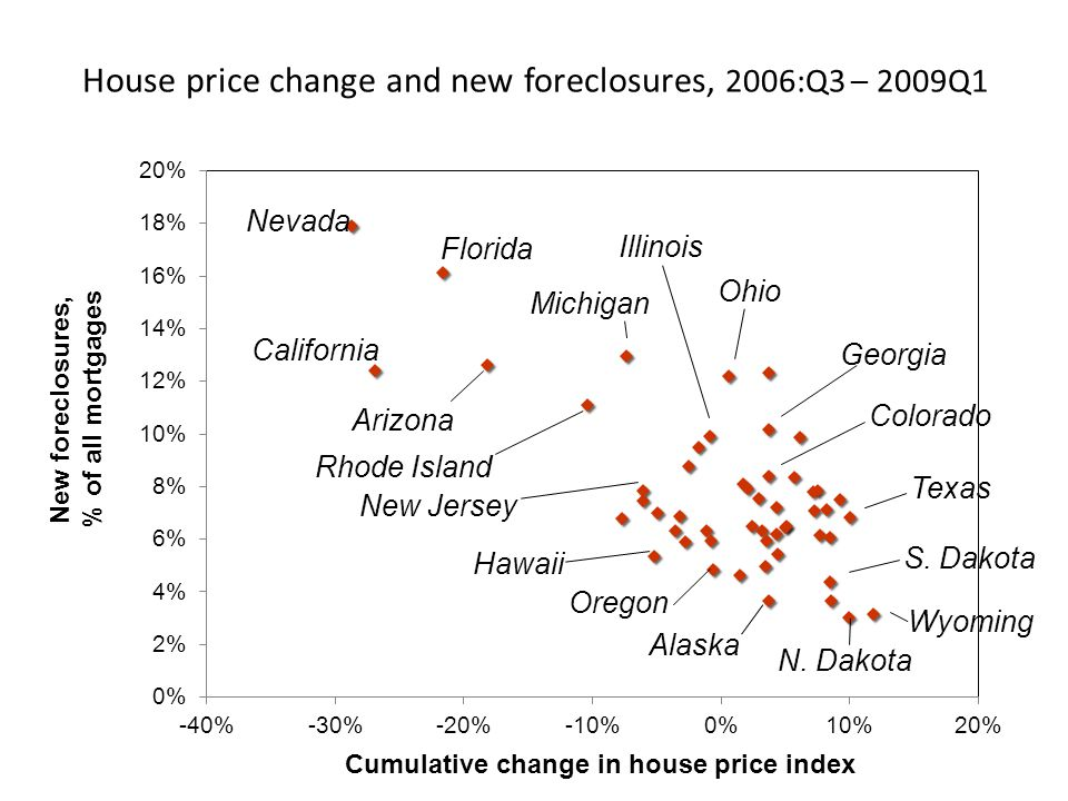 House price change and new foreclosures, 2006:Q3 – 2009Q1