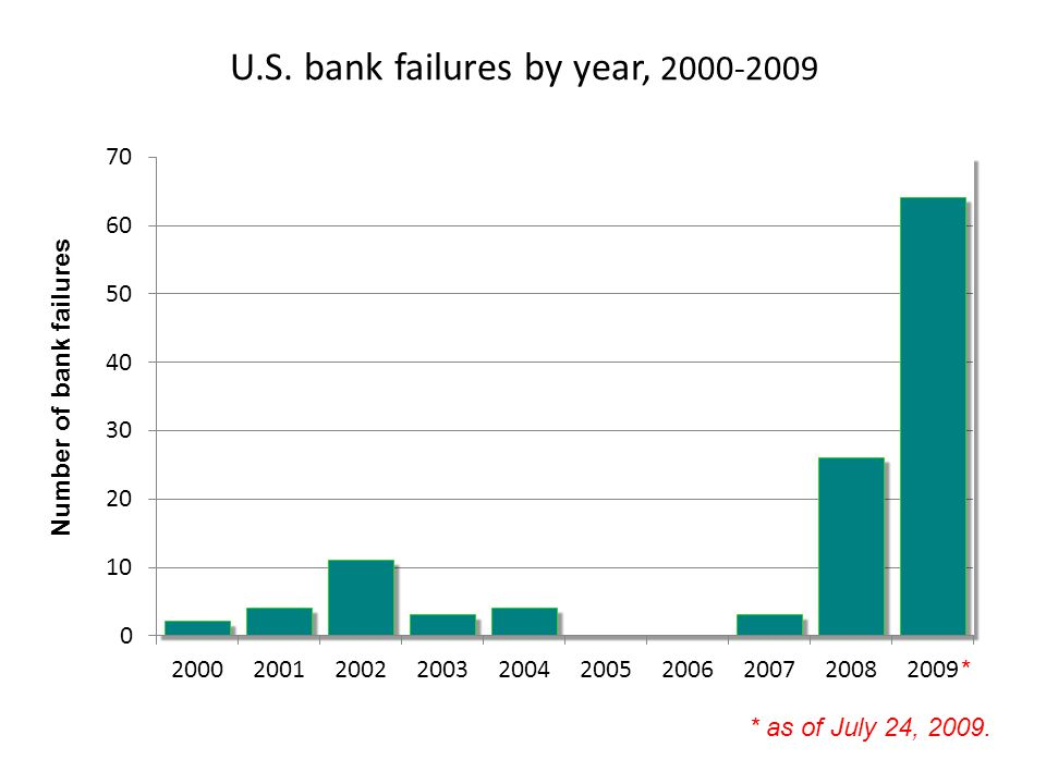 U.S. bank failures by year, 2000-2009