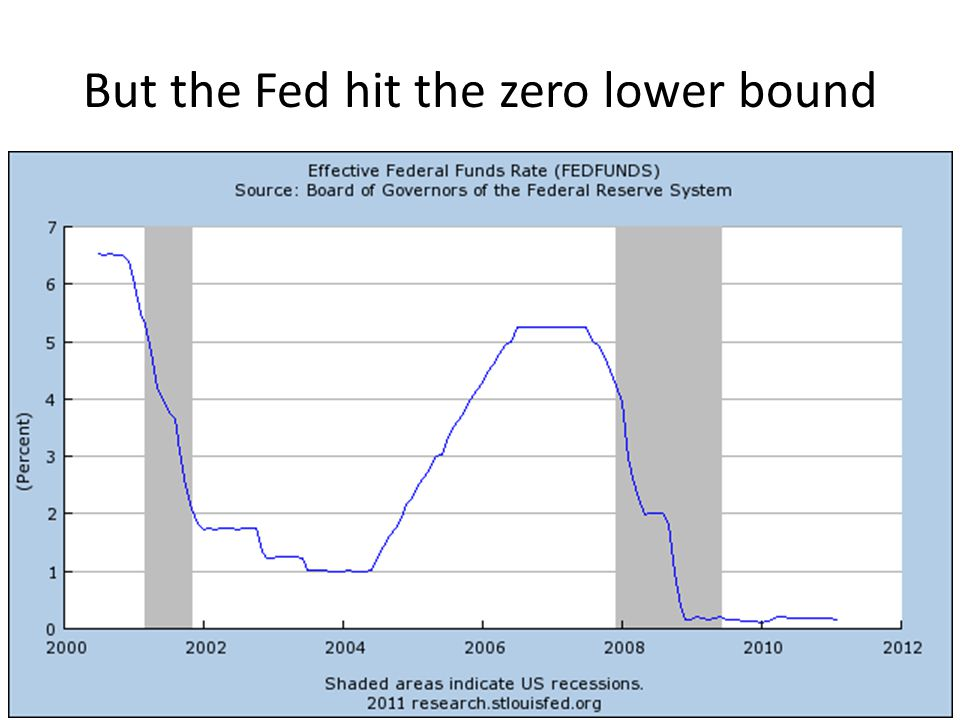 But the Fed hit the zero lower bound