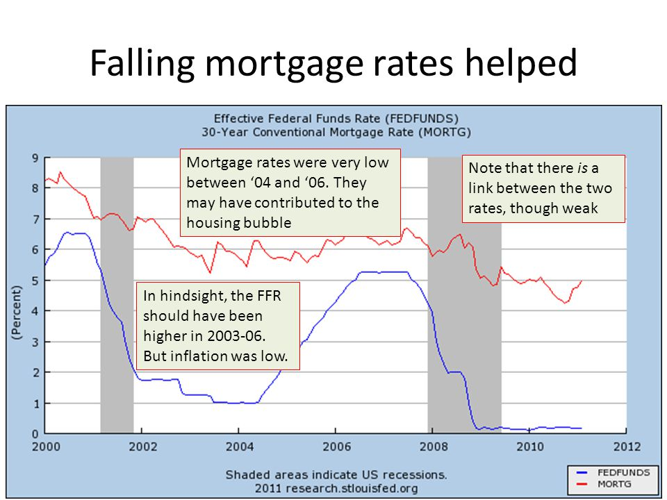Falling mortgage rates helped