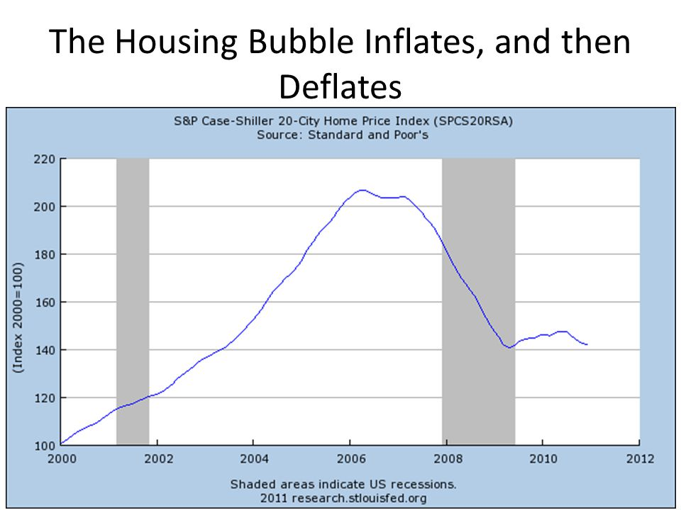 The Housing Bubble Inflates, and then Deflates