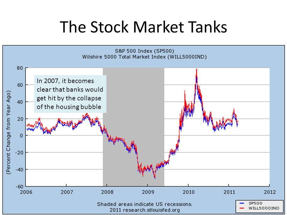 The Stock Market Tanks In 2007, it becomes clear that banks would get hit by the collapse of the housing bubble.