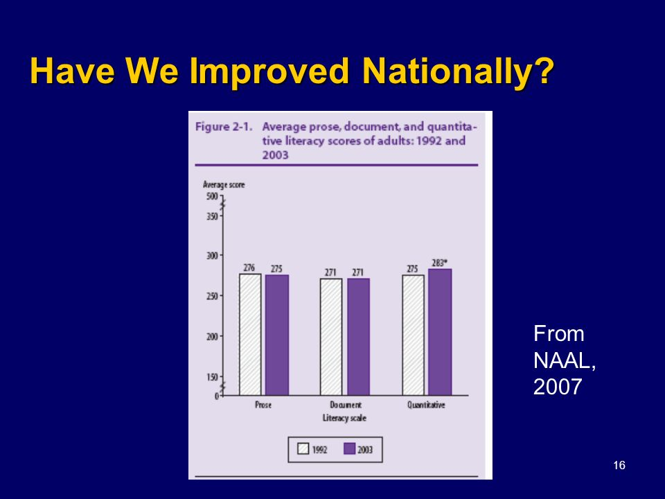 Have We Improved Nationally