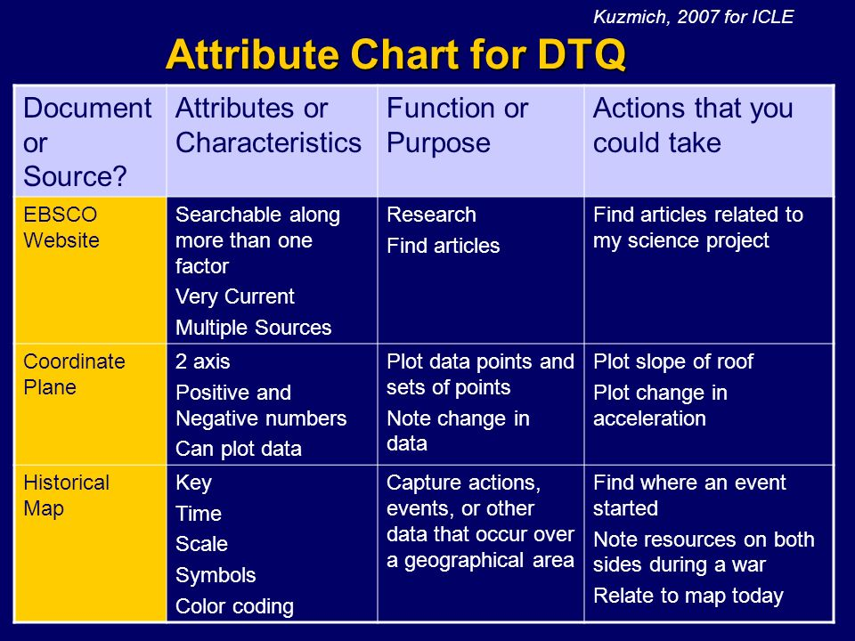 Attribute Chart for DTQ