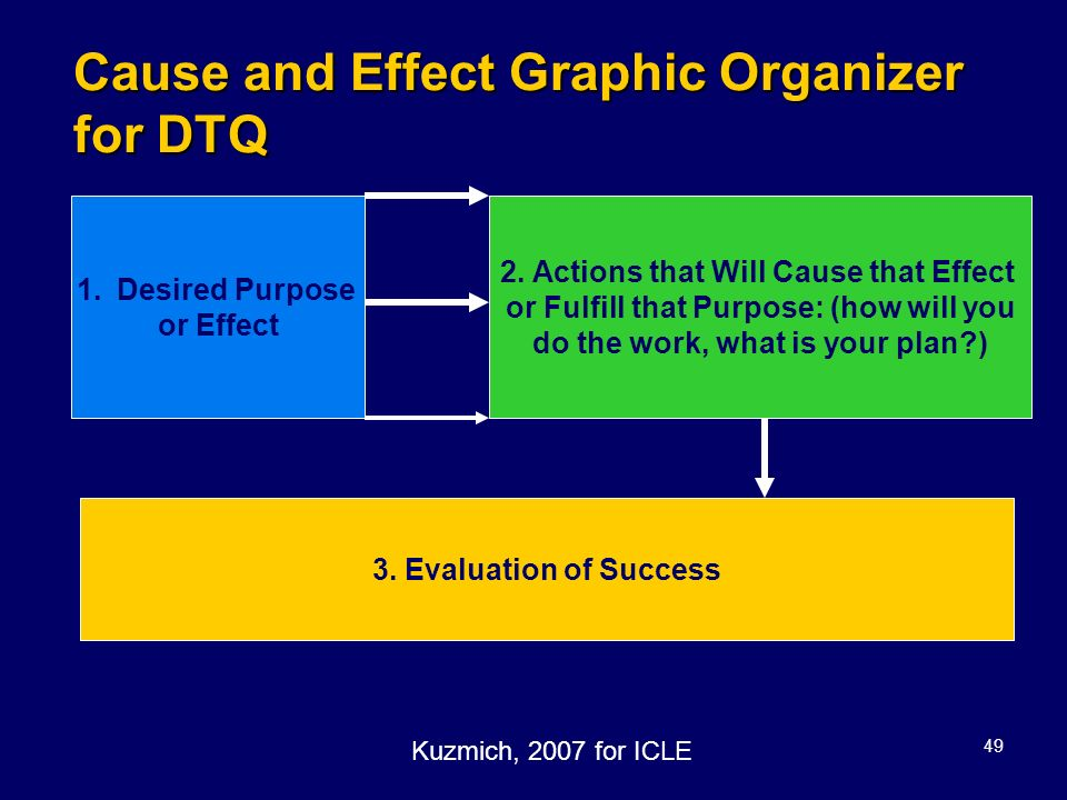Cause and Effect Graphic Organizer for DTQ