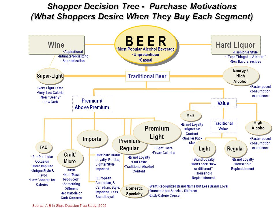 Shopper Decision Tree - Purchase Motivations (What Shoppers Desire When They Buy Each Segment)
