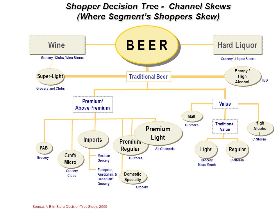 Shopper Decision Tree - Channel Skews (Where Segment's Shoppers Skew)