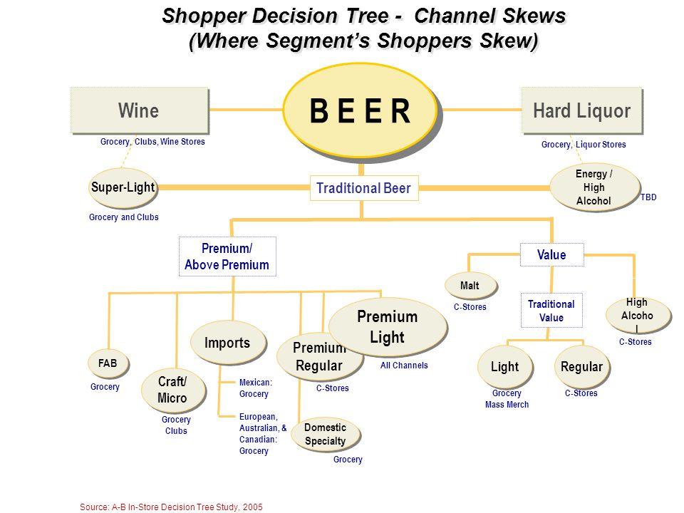Shopper Decision Tree - Channel Skews (Where Segment's Shoppers Skew)