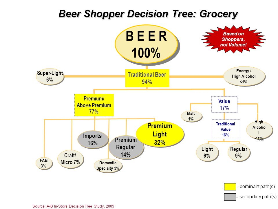 Beer Shopper Decision Tree: Grocery