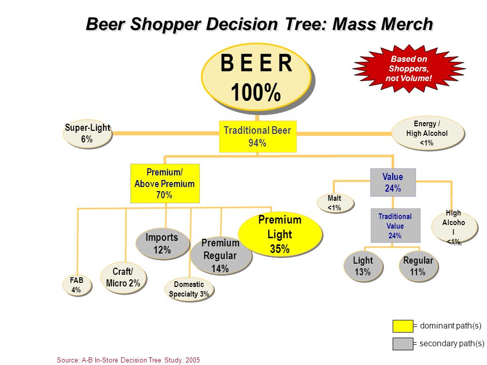 Beer Shopper Decision Tree: Mass Merch