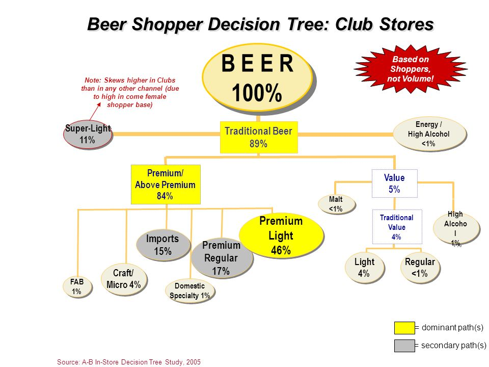Beer Shopper Decision Tree: Club Stores