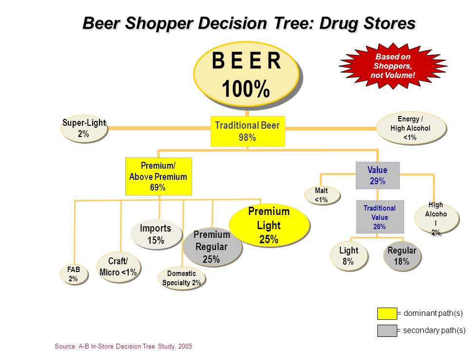 Beer Shopper Decision Tree: Drug Stores