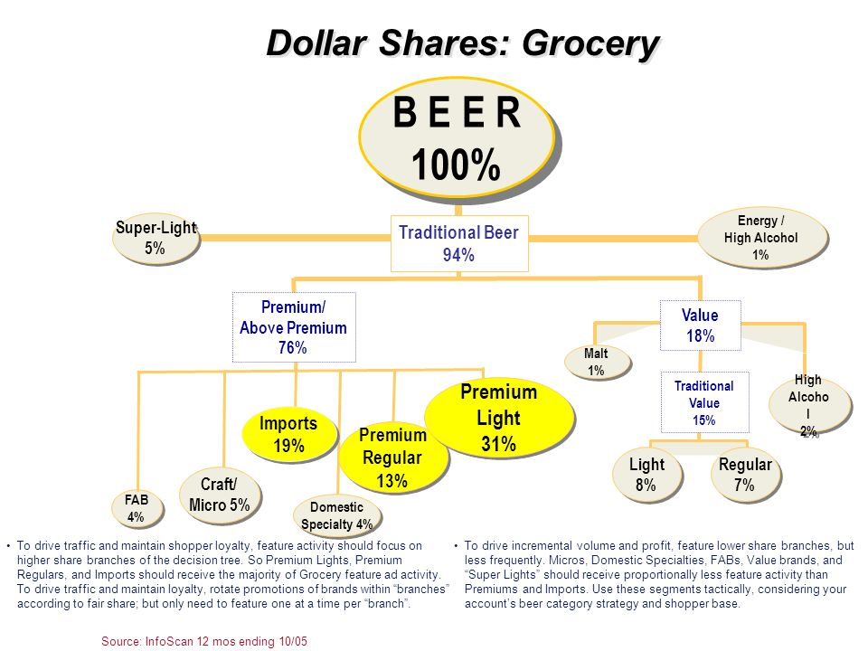 Dollar Shares: Grocery