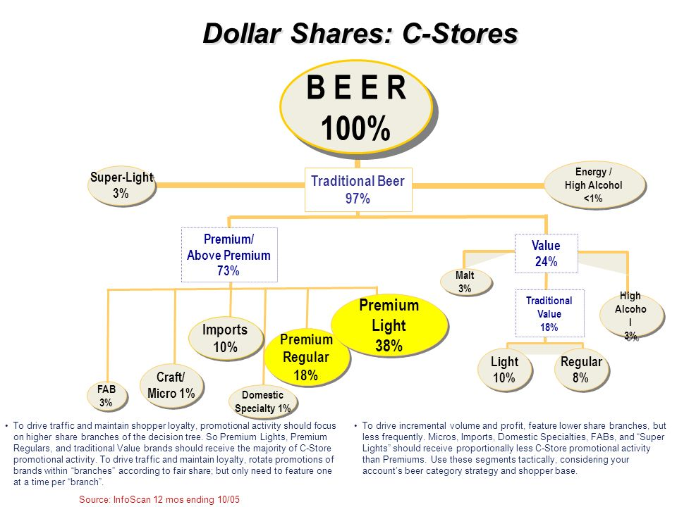 Dollar Shares: C-Stores