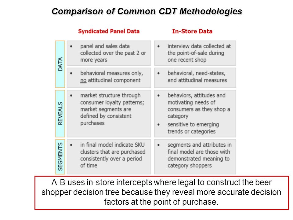 Comparison of Common CDT Methodologies