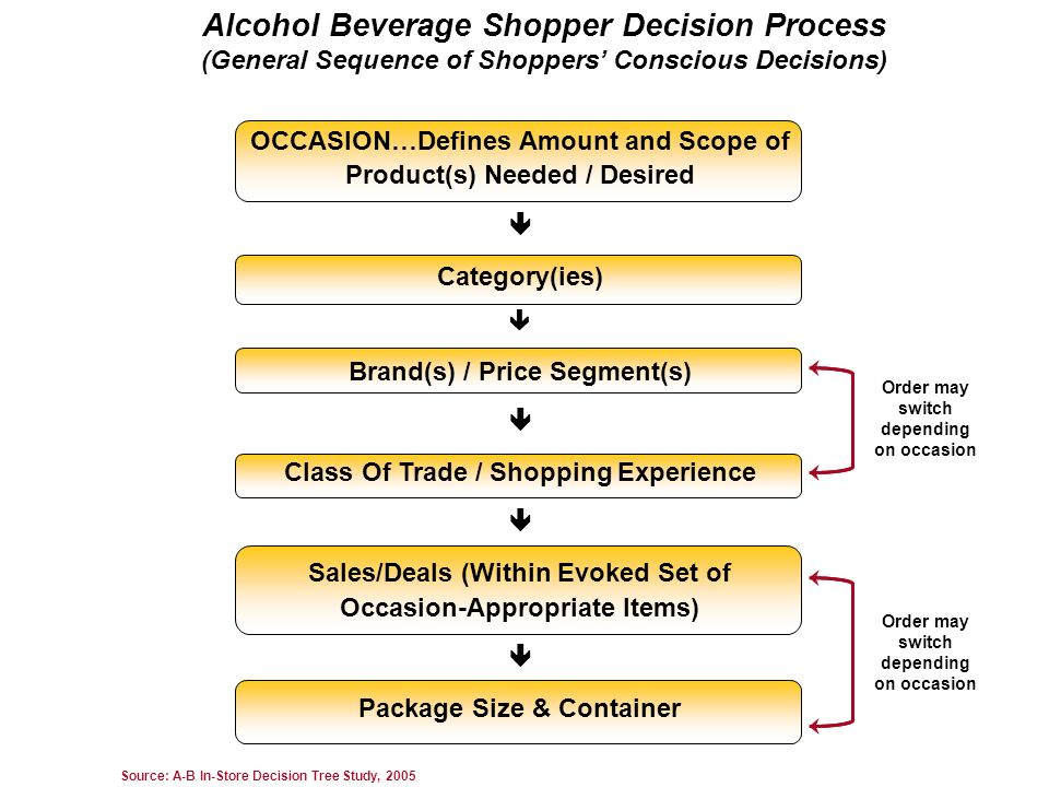 Alcohol Beverage Shopper Decision Process (General Sequence of Shoppers' Conscious Decisions)
