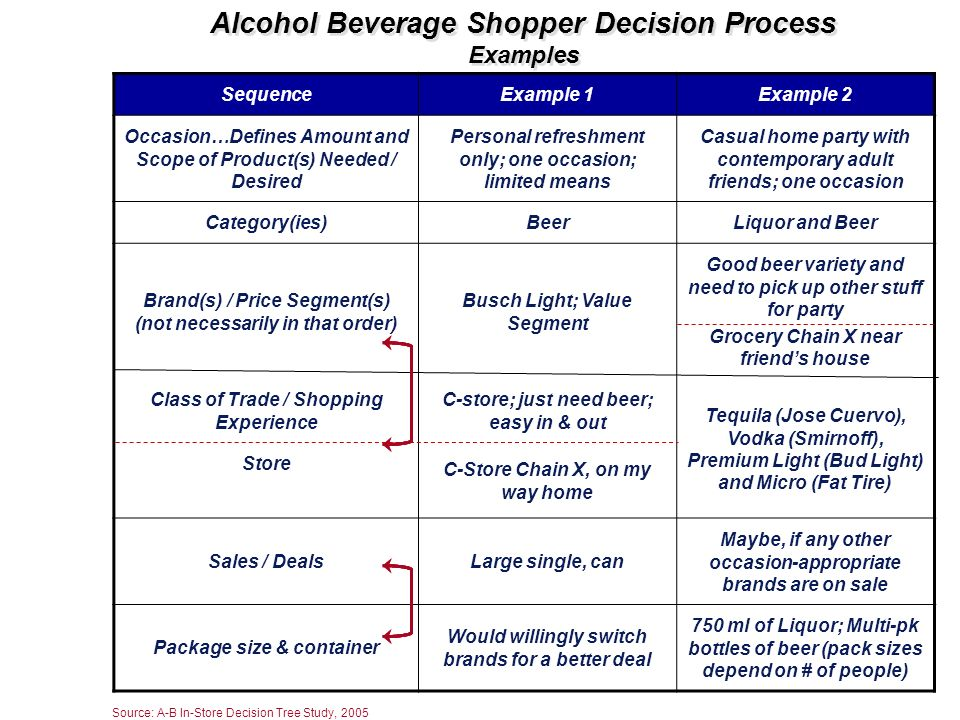 Alcohol Beverage Shopper Decision Process Examples