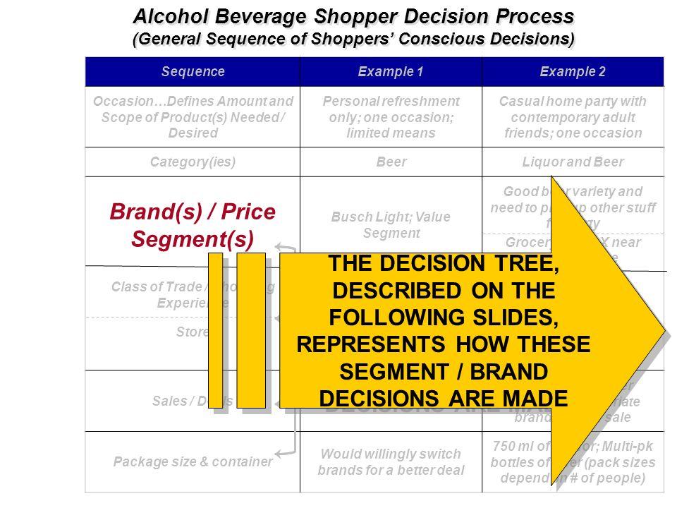 Brand(s) / Price Segment(s)