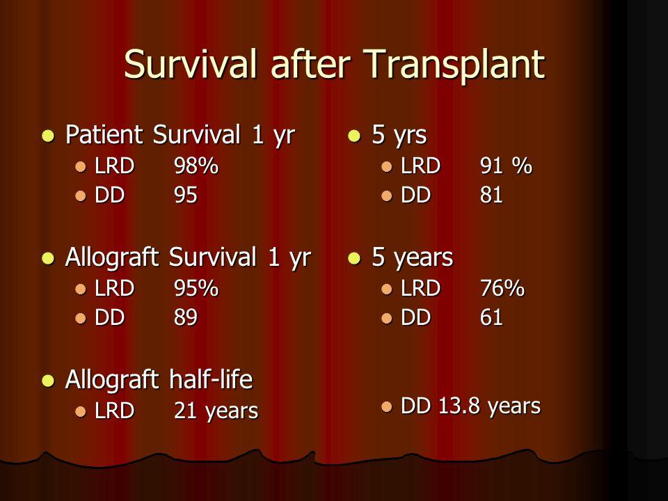 Survival after Transplant