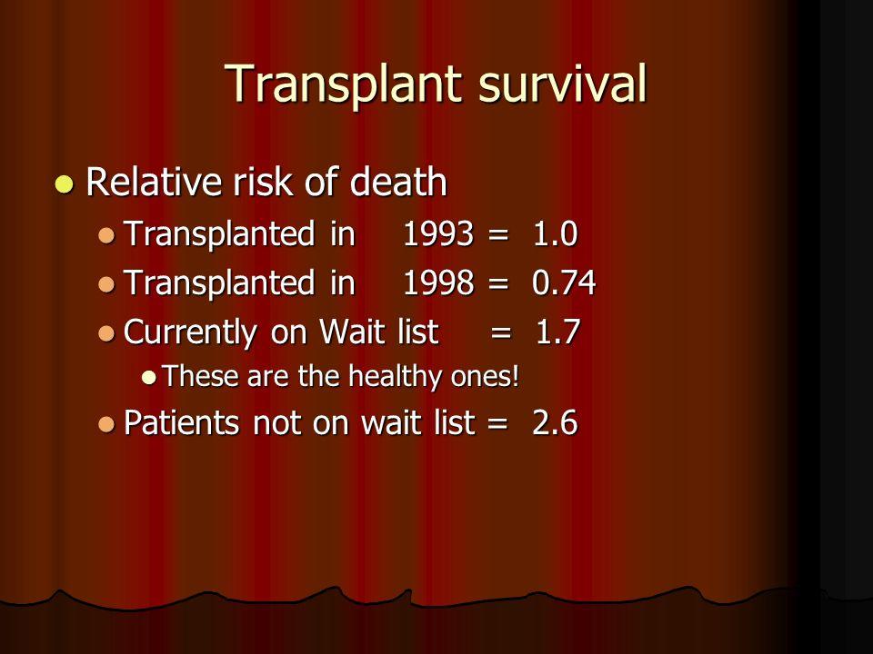 Transplant survival Relative risk of death Transplanted in 1993 = 1.0