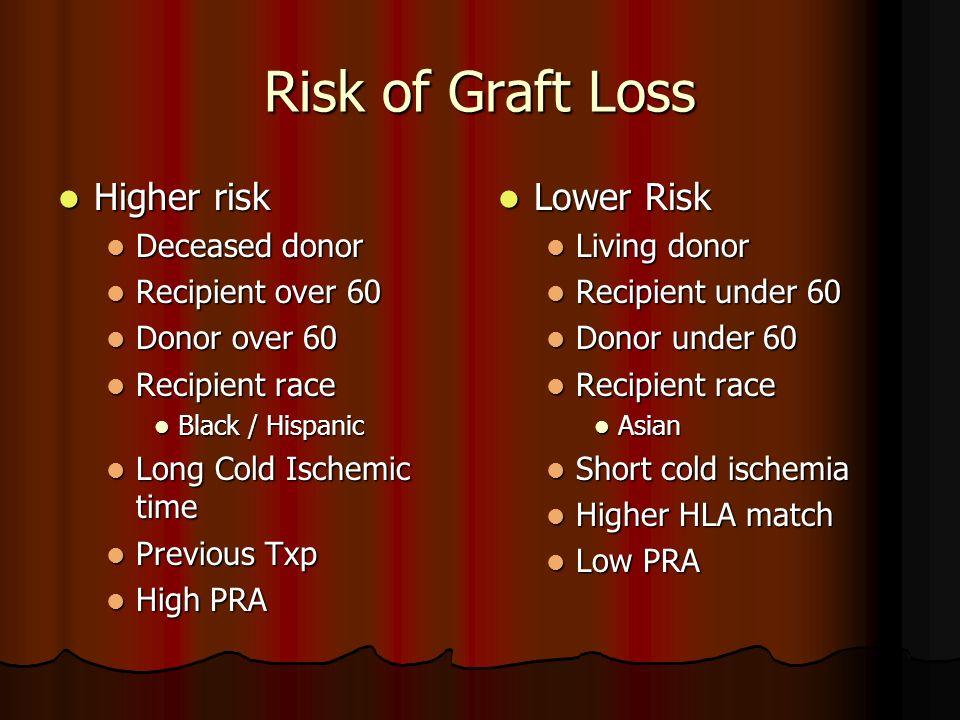 Risk of Graft Loss Higher risk Lower Risk Deceased donor