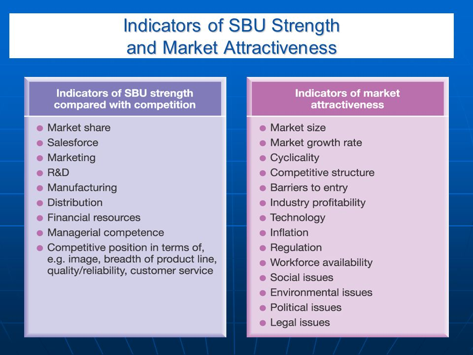 Indicators of SBU Strength and Market Attractiveness