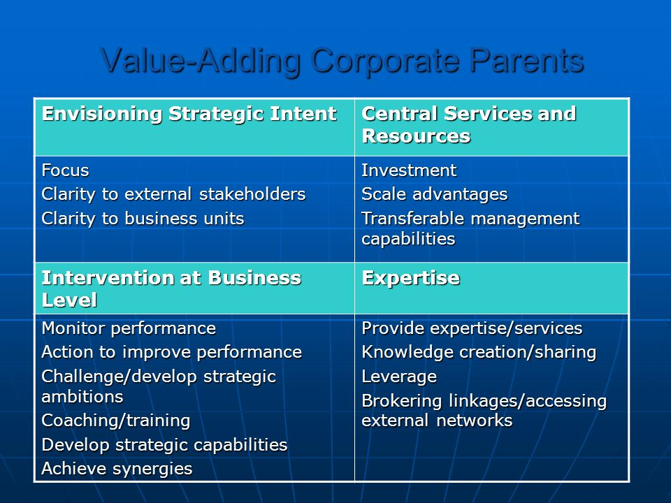 Value-Adding Corporate Parents