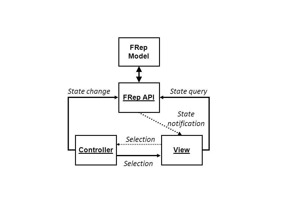 State change State query State notification Selection Selection FRep